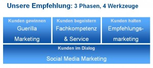 Mit Kunden im Dialog: Guerillamarketing, Empfehlungsmarketing, Fachkompetenz & Service, Social Media Marketing,