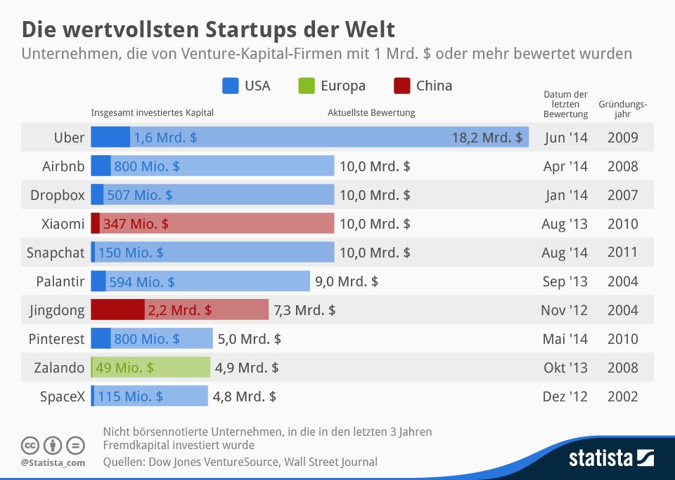 infografik_2041_Die_wertvollsten_Startups_der_Welt_n
